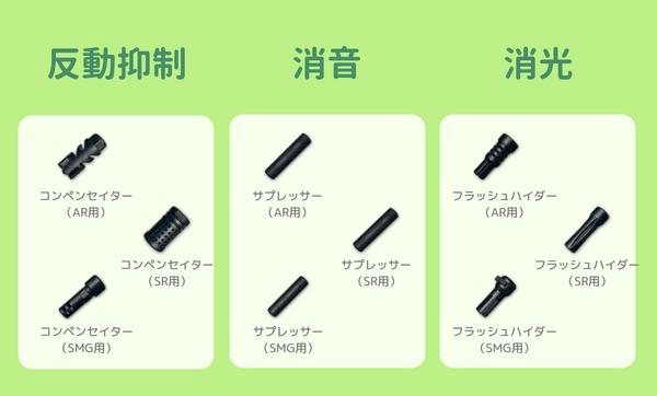 銃口系アタッチメントを分類した画像